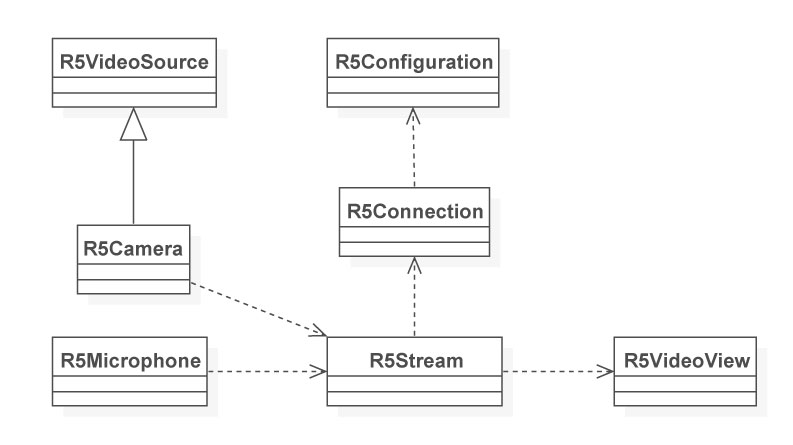 Red5 Pro Hierarchical Diagram